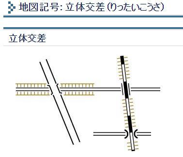 立体交差の地図記号